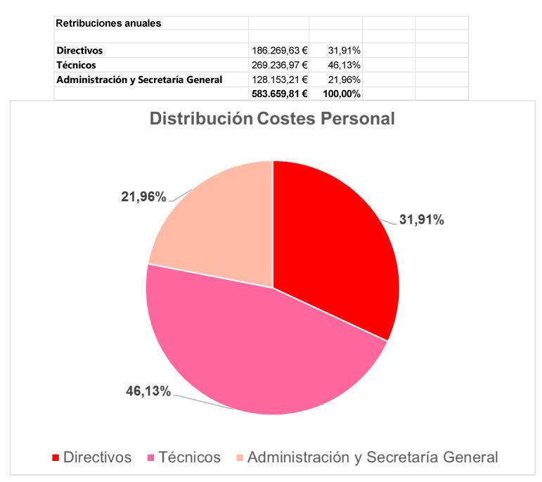 Informaci n institucional organizativa y de planificaci n for Convenio colectivo oficinas y despachos almeria